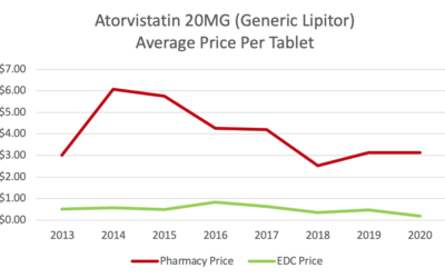 Atorvastatin still number one in the US